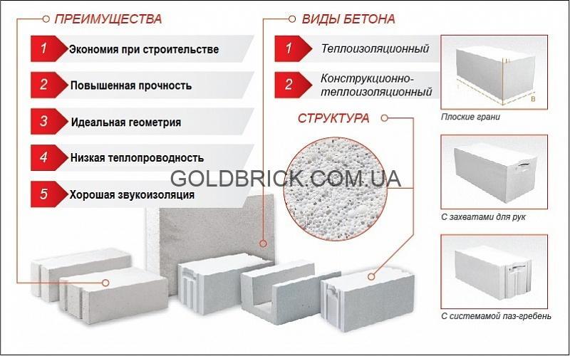 Gazoblok-Aeroc-kiev